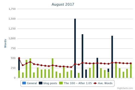 august2017wordchart